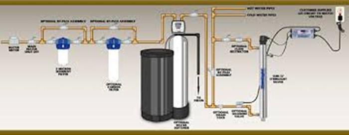 Suavizadores de agua dura para calderas casas e industria for Precio instalacion descalcificador